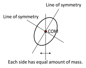 COM of an object